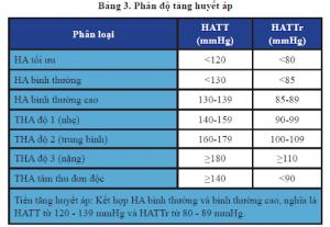 phân độ tăng huyết áp